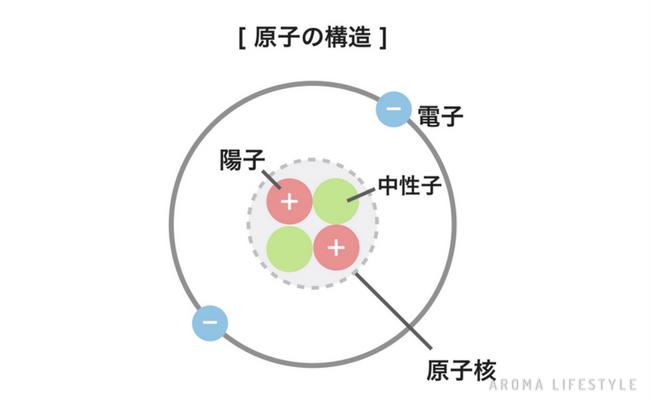 精油の化学 原子の構造