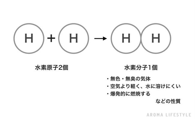精油の化学 原子と分子