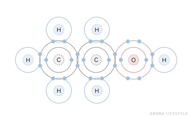 エタノールの化学結合